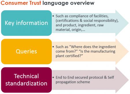 Consumer Trust Language Overview