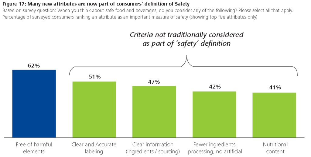Deloitte Figure 17: Many new attributes are now part of consumers' definition of Safety
